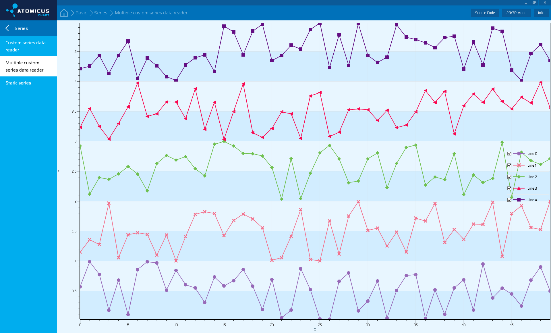 Chart Feature for Demo and Code Examples